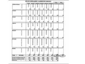 2009-2010 3rd day enrollment