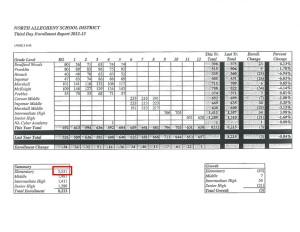 Actual 2012-2013 enrollment